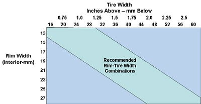 Bicycle Tire Sizes Westernbikeworks 188